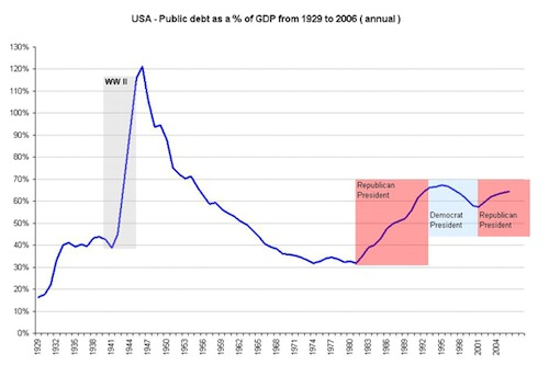 usa_historical_debt_as_a_of_gdp_from_1929_w2_12